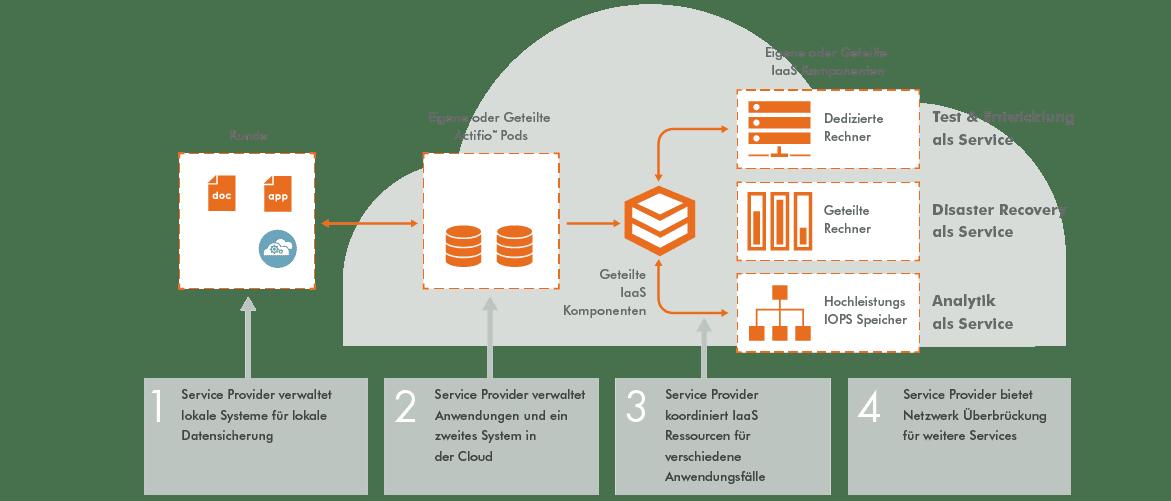 Actifio Web Diagrams-German_Actifio Powered clouds