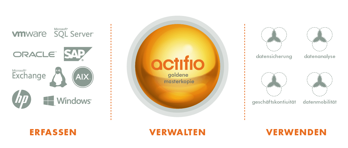 Actifio Web Diagrams-German_Solutions Overview