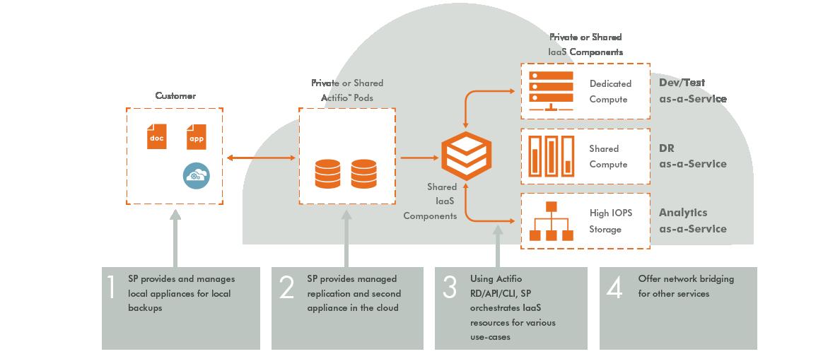 Actifio Web Diagrams_Actifio Powered clouds 3