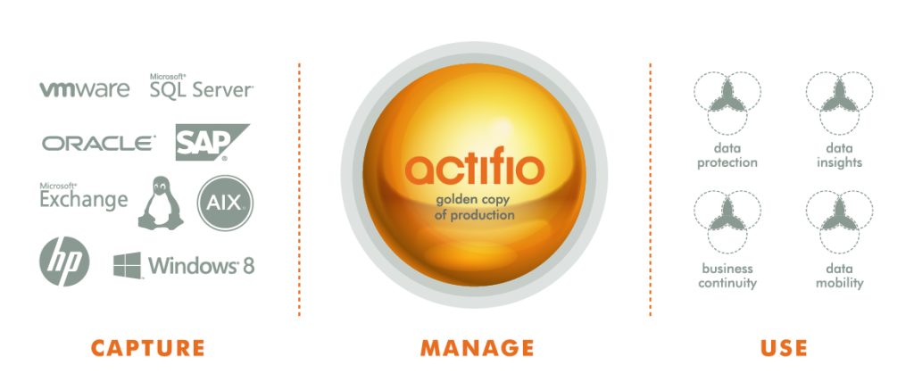 Actifio Web Diagrams_Solutions Overview