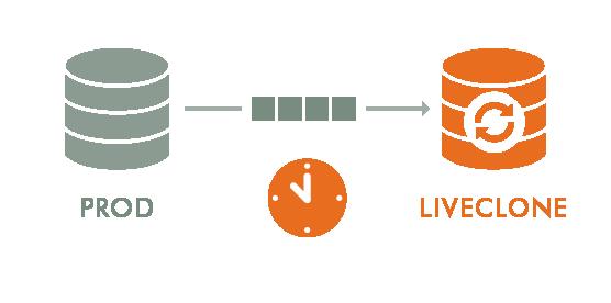 10 Actifio VDP Web Diagrams_Live Clone