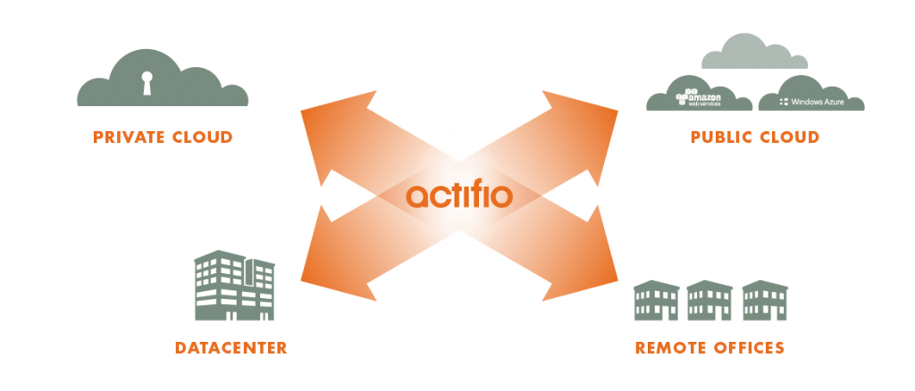 Actifio Web Diagrams_Cloud Solutions