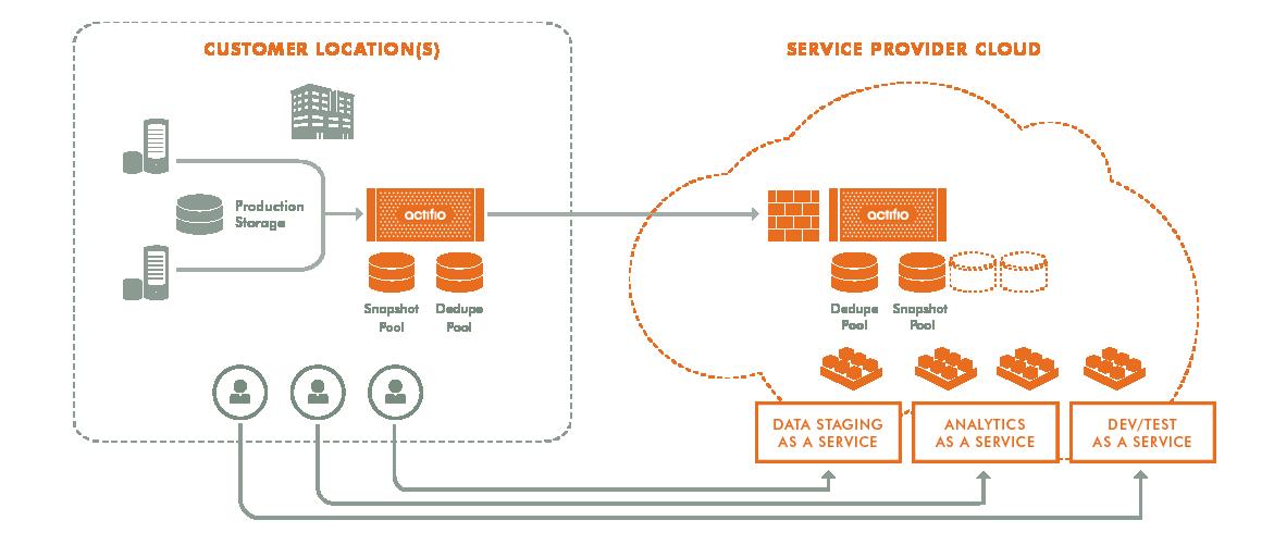 Actifio Web Diagrams_Data Agility Services