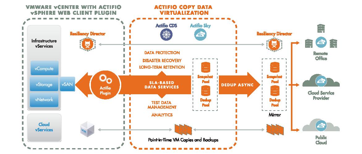 Actifio Web Diagrams_VMWARE