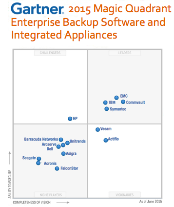 Gartner_MQ2015_backup_v2