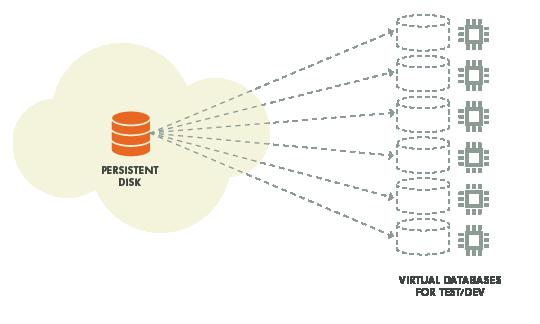 google cloud storage platform