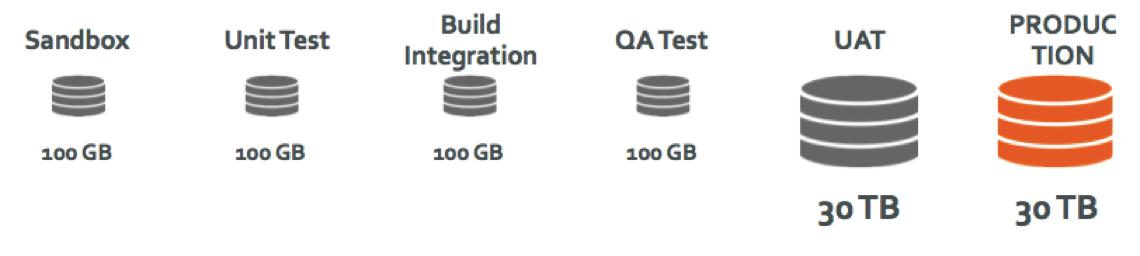 data_sizes