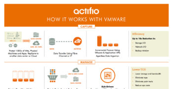 Actifio for VMware: How it Works