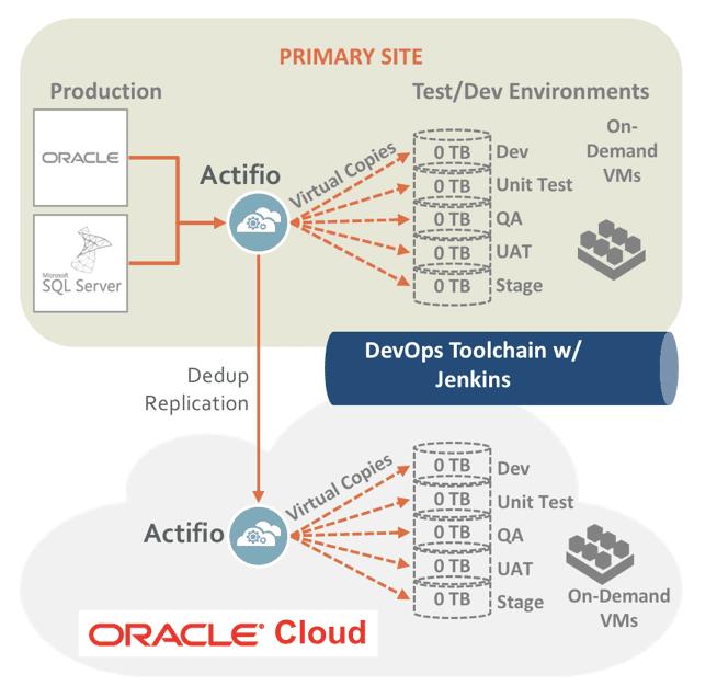 How Hybrid Cloud Enables Agile DevOps | Actifio