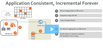 Actifio for Microsoft SQL DB Overview 1/2