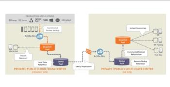 Actifio StreamSnap Overview