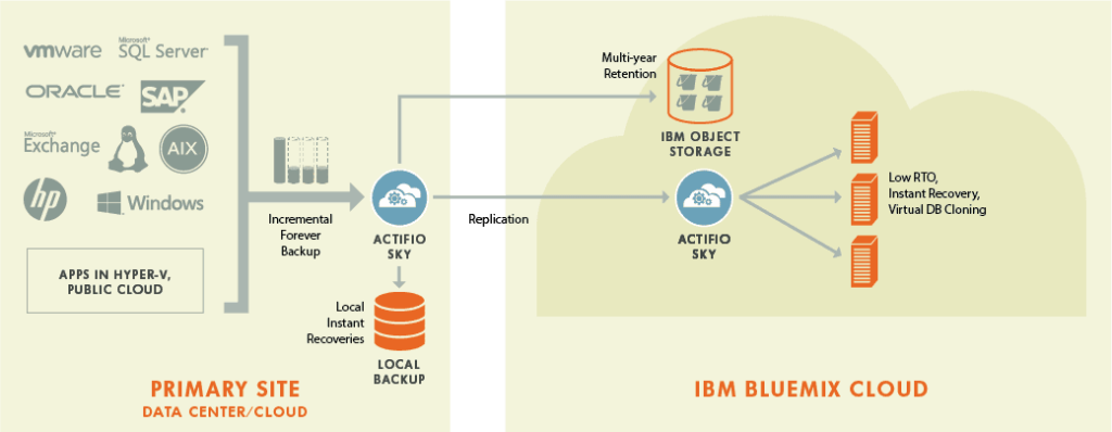 solutions for Bluemix