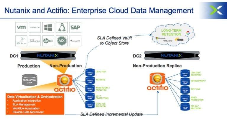 enterprise cloud data management