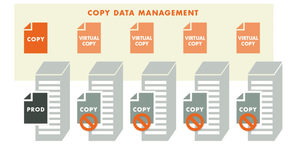 copy data management