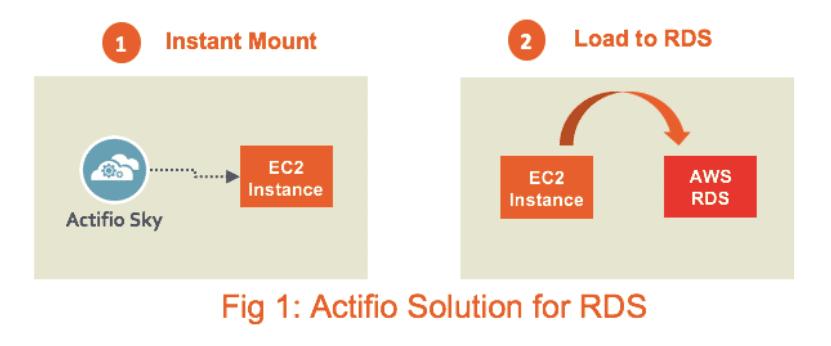 Using AWS RDS vs AWS EC2