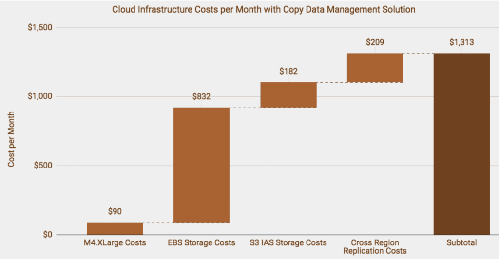 reduce costs of backing up to AWS cloud