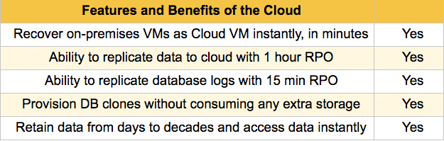 benefits of vmware backup to the cloud