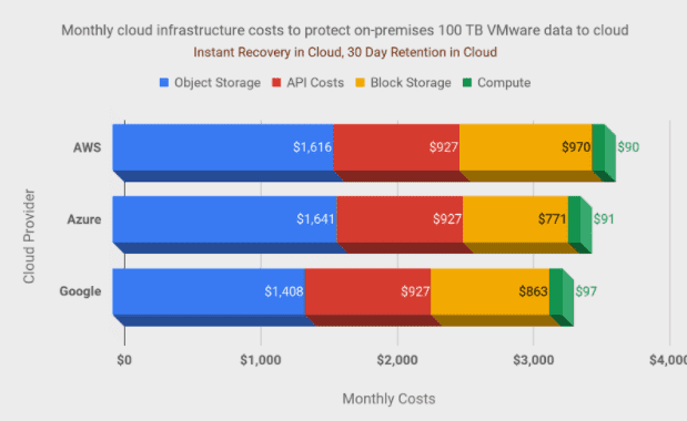 vmware backup to the cloud cost components