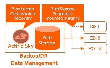 Actifio + Pure Storage