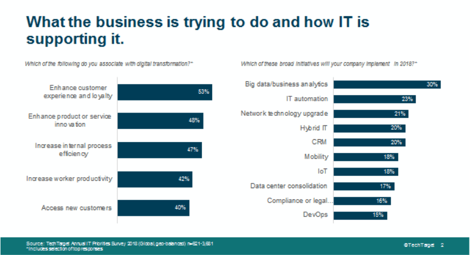 The Data Driven Side of Digital Transformation