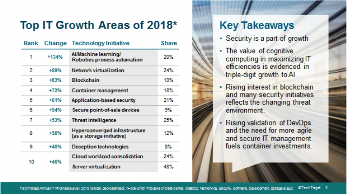 Top IT Growth Areas of 2018
