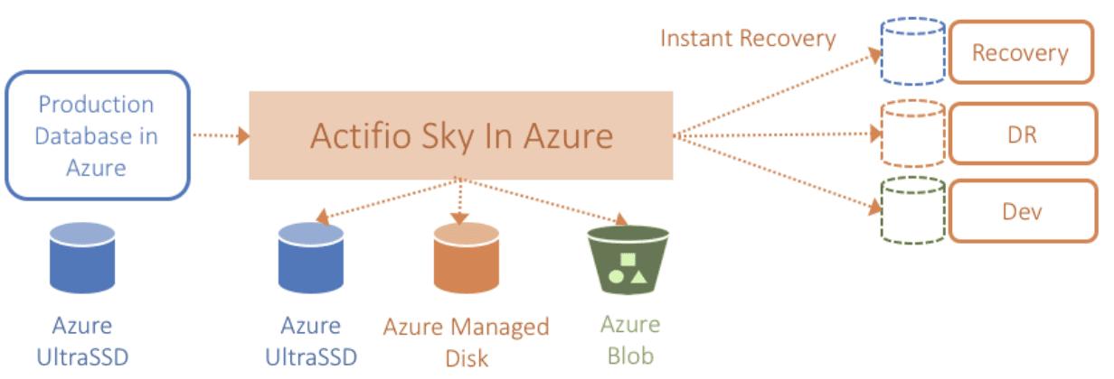 Azure SSD