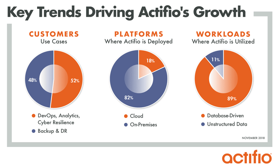 Key Trends Driving Actifio's Growth