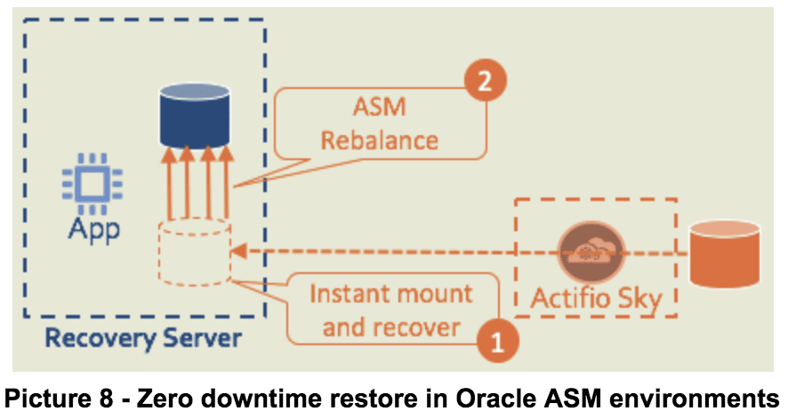 Oracle backup recovery test data management