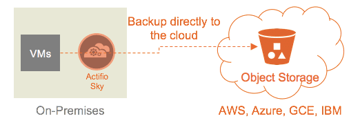 backup to the cloud object storage