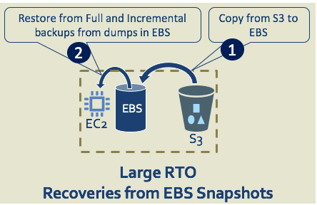AWS Snapshots good bad ugly