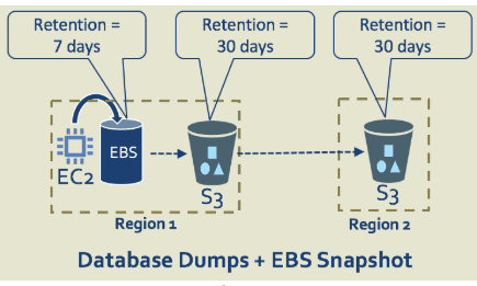 AWS snapshots the good bad ugly