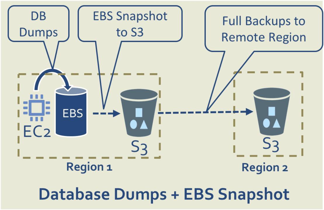 EBS snapshots
