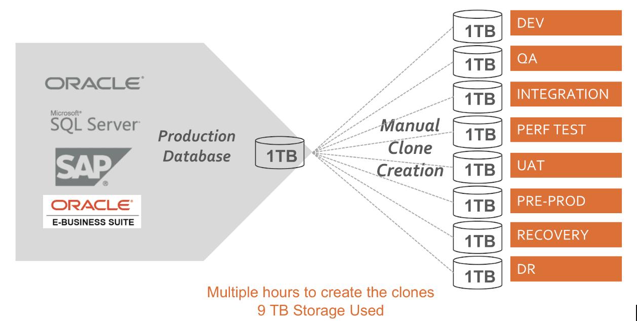 Database Clones in AWS