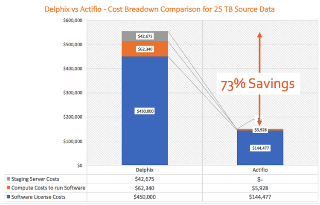 Actifio vs Delphix for Test Data Management