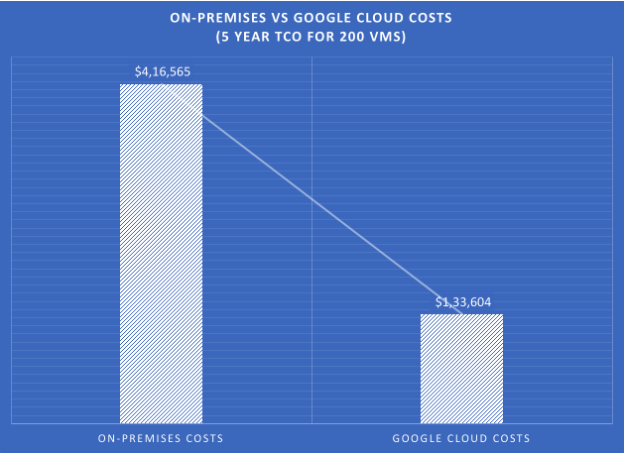 Why aren't you using GCP for cloud Disaster recovery