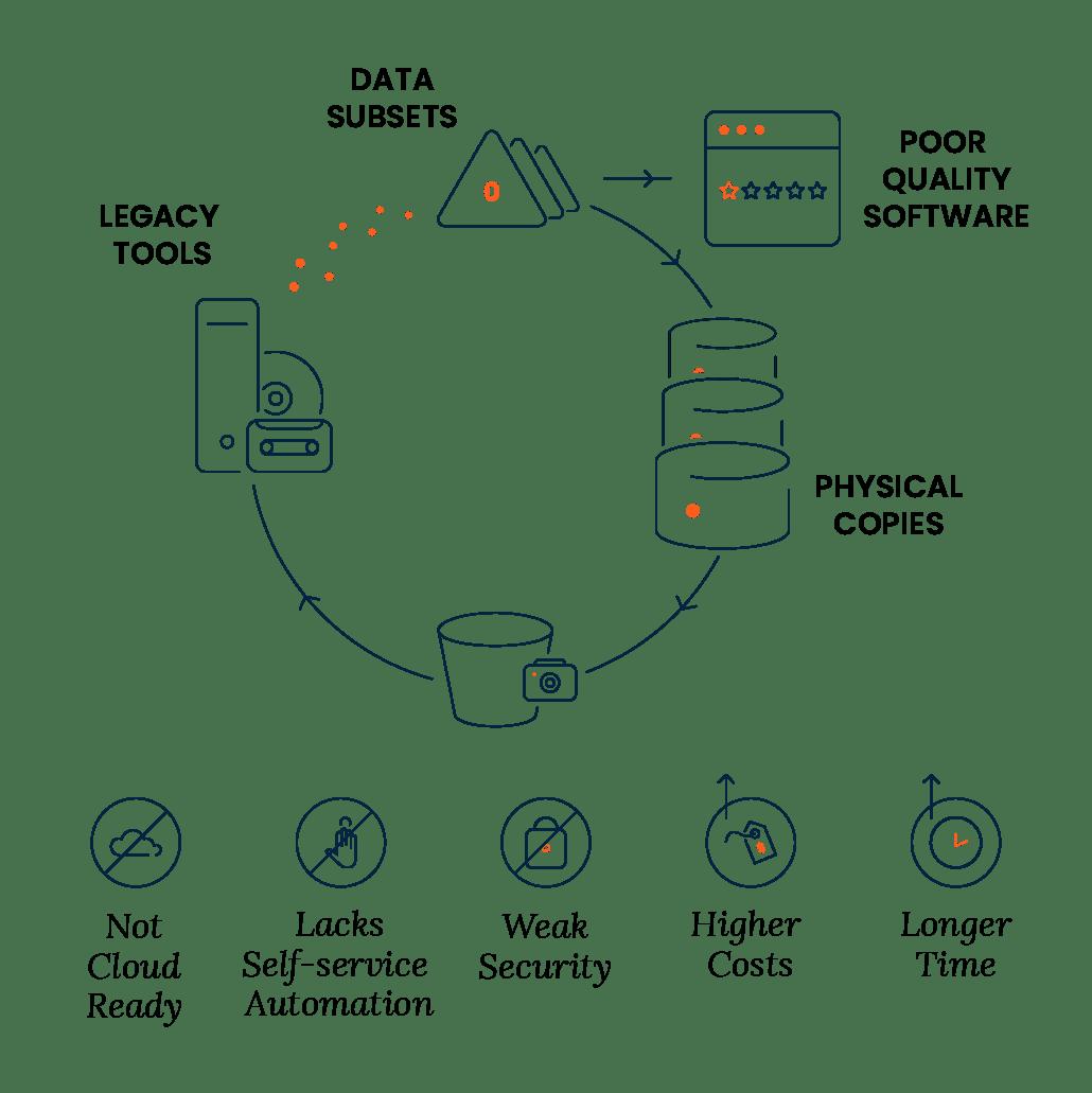 Analytics, Data Warehouses & Data Insights | Actifio