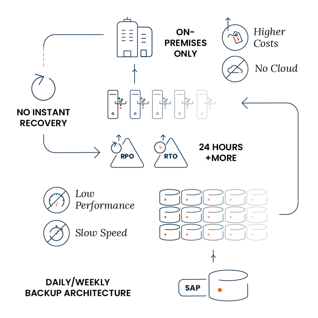Data Protection Solution for SAP | SAP Backup and Recovery