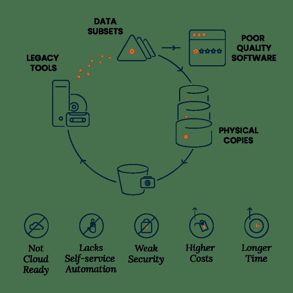 Test Data Management Tool for DevOps | Actifio