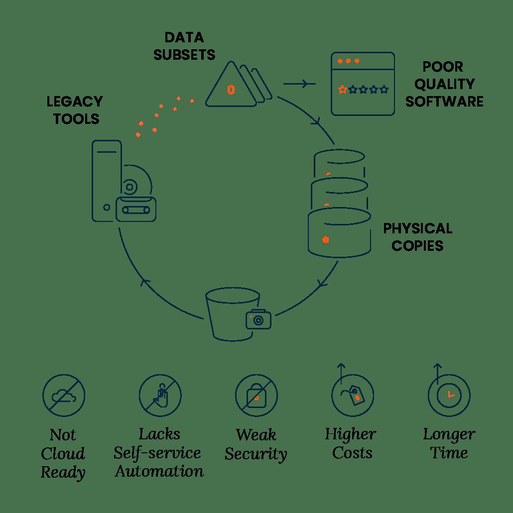 Test Data Management Tool for Faster Application Development