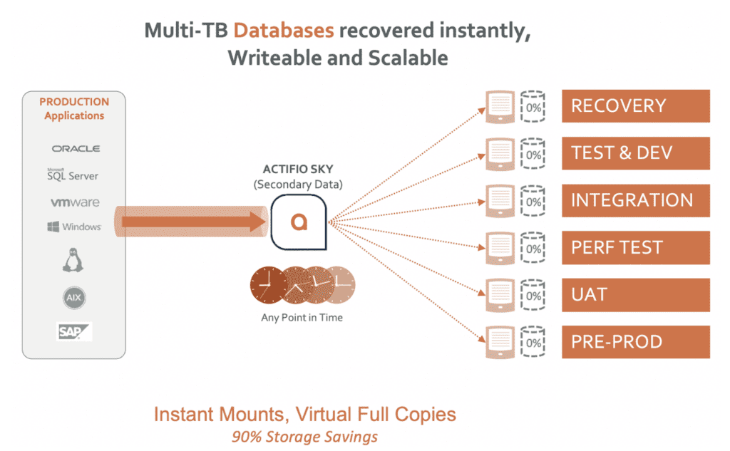 deliver rapid virtual database refreshes with Copy Data Management