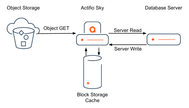 How to Mount from Object Storage with High Performance